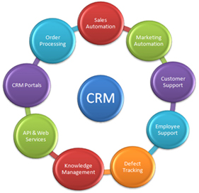 MBA Degree in Customer Relationship Management