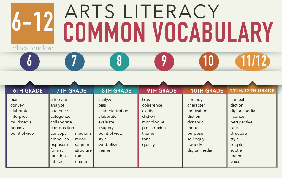 arts literacy 6-12 vocabulary