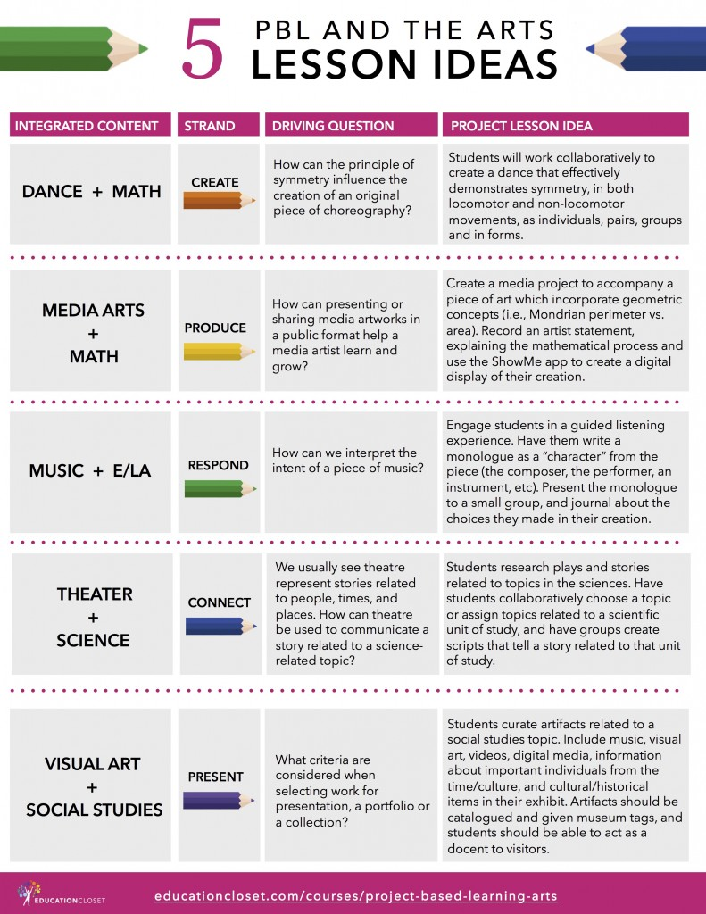 PBL and the Arts