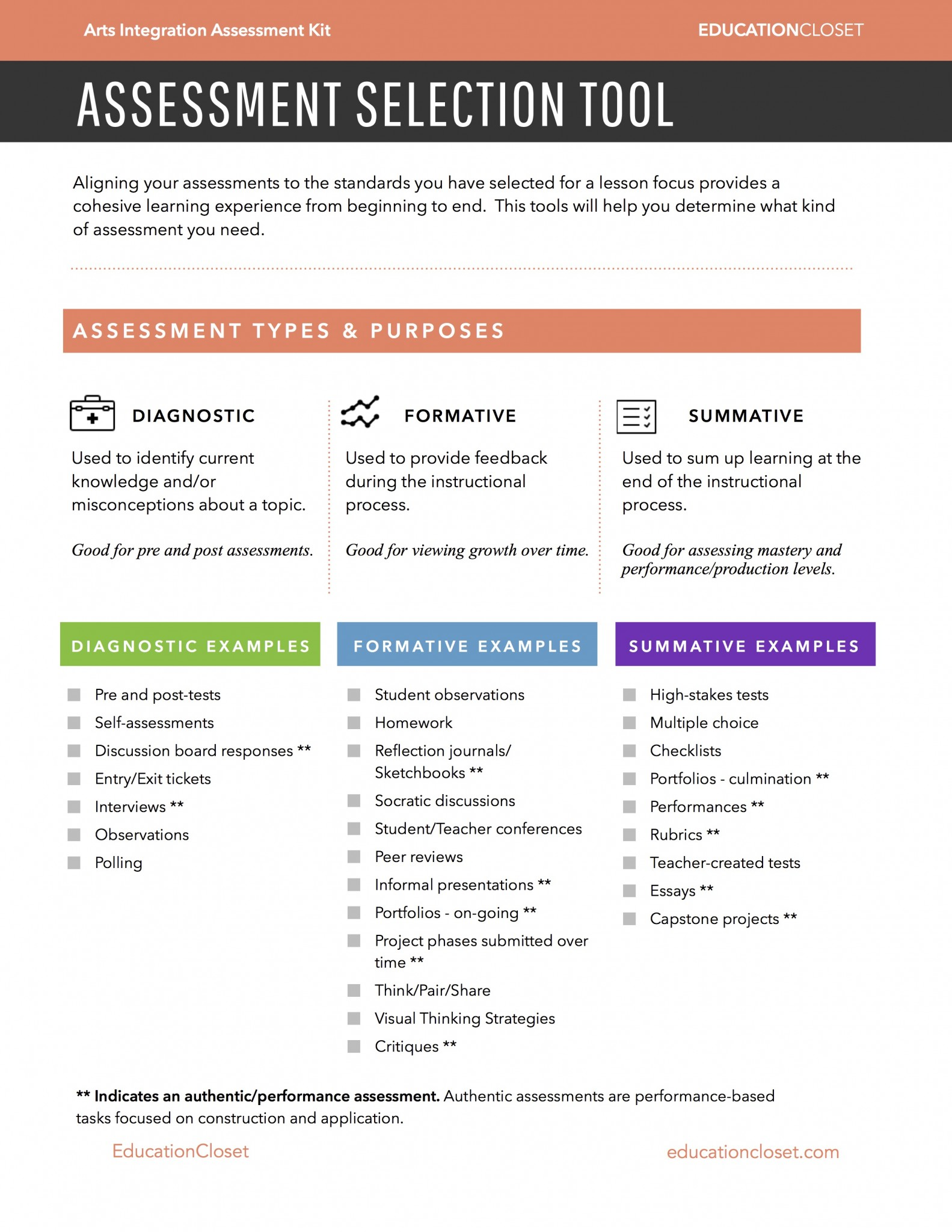 The Types Of Assessment For Learning