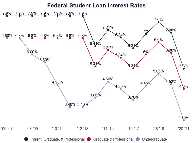 We believe everyone should be able to make financial decisions with confidence. Average Student Loan Interest Rate 2021: New & Existing