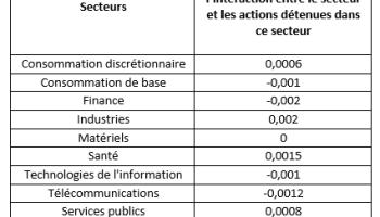Calcul De L Indice Des Prix A La Consommation Ipc