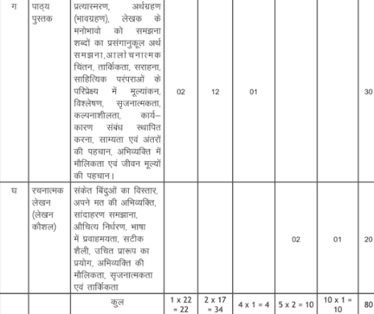Hindi Syllabus class 10th