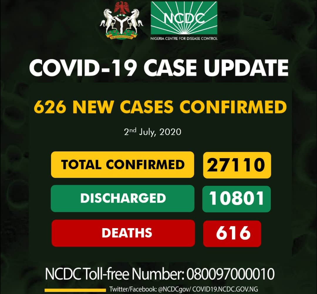 Nigeria COVID-19 case hits 27,110 with 626 new infections