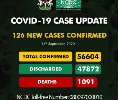 Nigeria coronavirus case reaches 56, 604 with 126 new infections