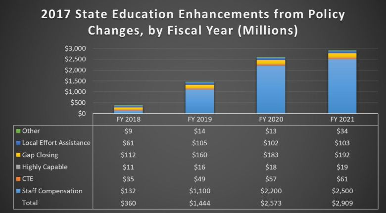 2017 State Education Enhancements from Policy Changes, by Fiscal Year