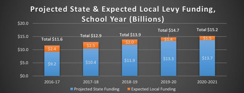 Projected State & Expected Local Levy Funding, School Year (Billions)