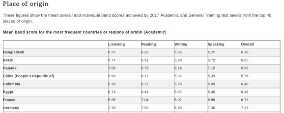 Table of IELTS Scores