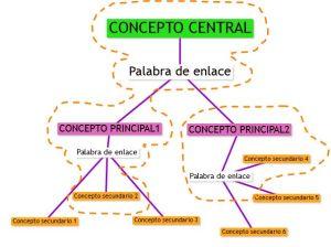 Mapas conceotuales - Proposiciones