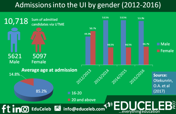 UI admitted more male students than females in four years