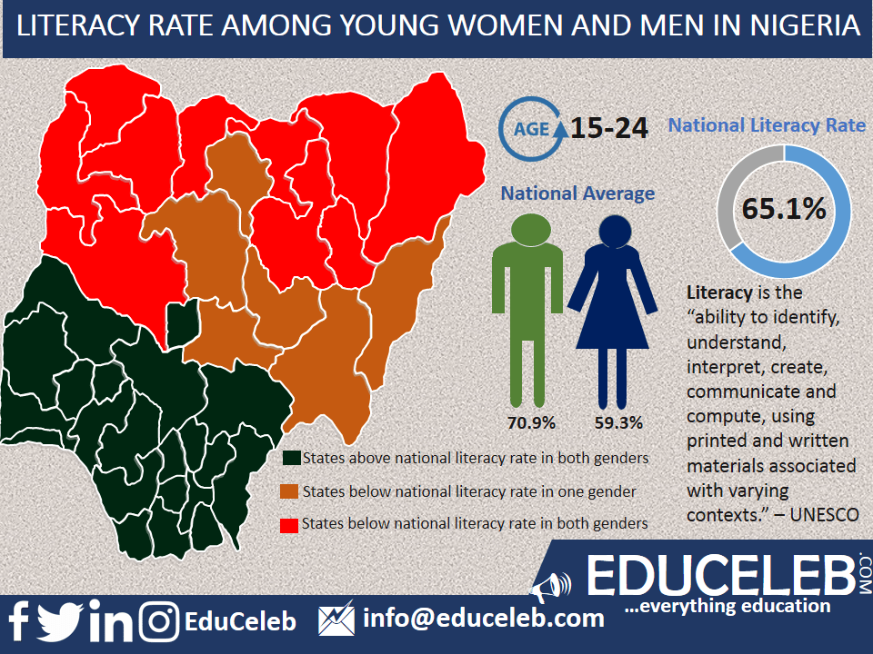 Young adult literacy rate in Nigeria (State by State) | EduCeleb