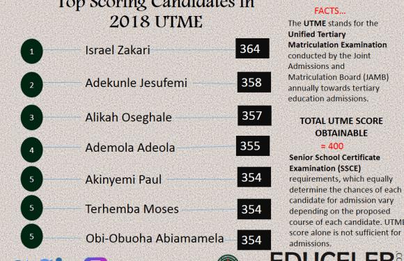 JAMB lists 2018 UTME top scoring candidates