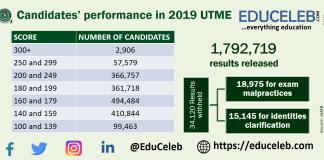 2019 UTME performance