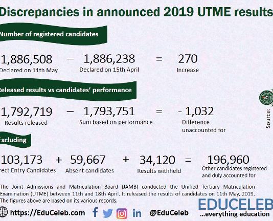 Discrepancies in 2019 UTME result figures.