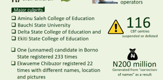 Multiple registration 2019 UTME