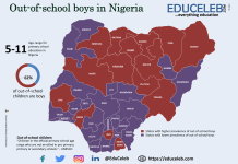 Number of out-of-school boys in Nigeria