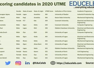2020 UTME best candidates