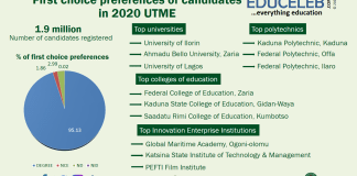 2020 UTME universities first choice