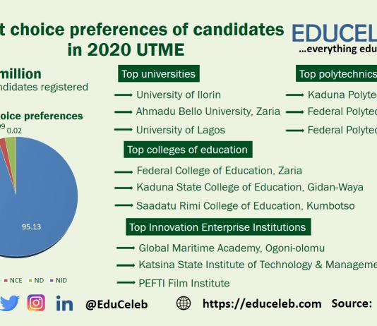 2020 UTME universities first choice