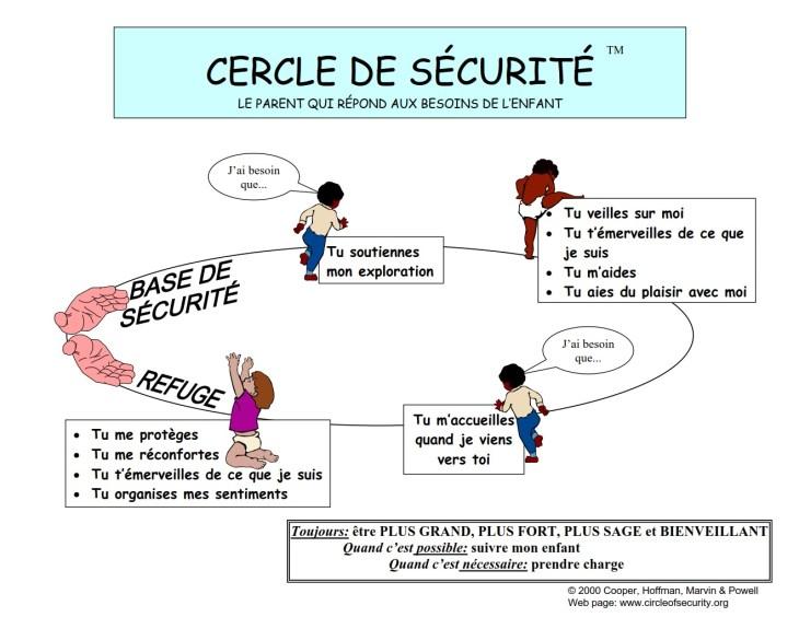 Le cercle de sécurité représente les deux facettes de la sensibilité parentale: la base de sécurité et le refuge.