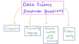 educonverge data science