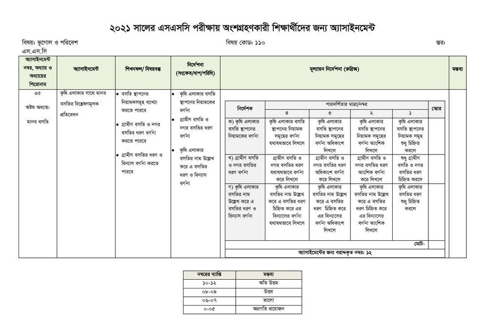 Ssc 8th week geography answer