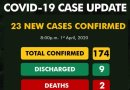 BREAKING: Nigeria's coronavirus case hit 174 as NCDC announces 23 new cases