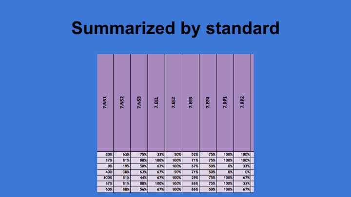 Data Summarized by Common Core Standard