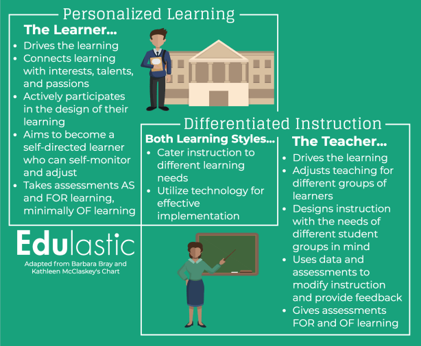Education Plans Lack Clarity On >> Personalized Learning And Differentiated Instruction A