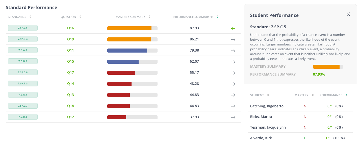 assessment data in the student performance report