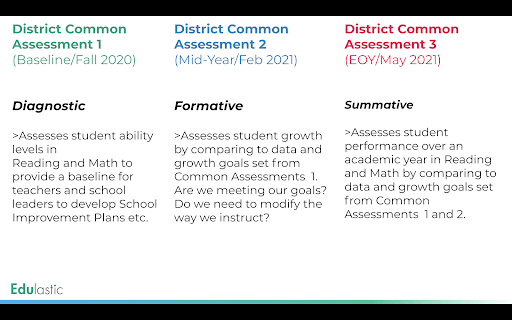 Plan to implement common assessment
