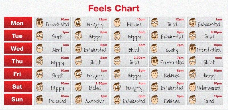 Feels-Chart-Wk3