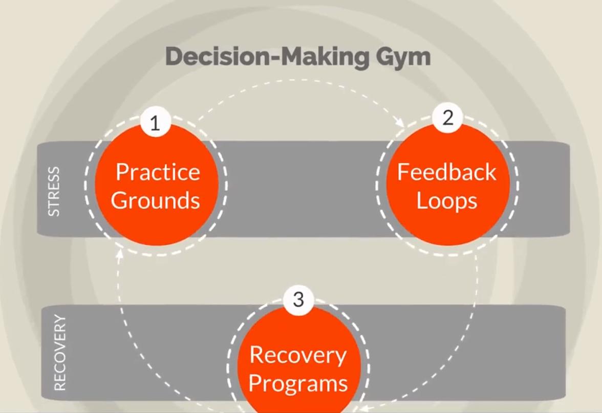 Decision Making Gym