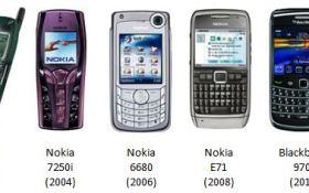 [electronic] My Handphone History