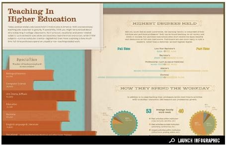 A què destinen el seu temps els professors-investigadors americans?