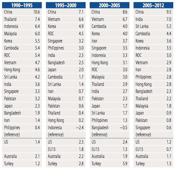 Source: APO Productivity Database, 2014.