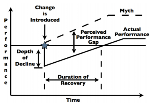 Leading Change Continuum