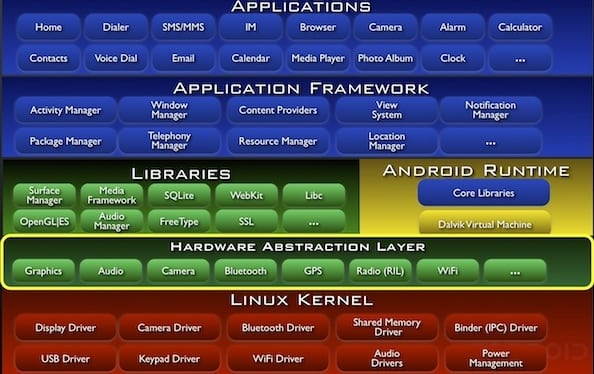 Android Architecture: Android basics