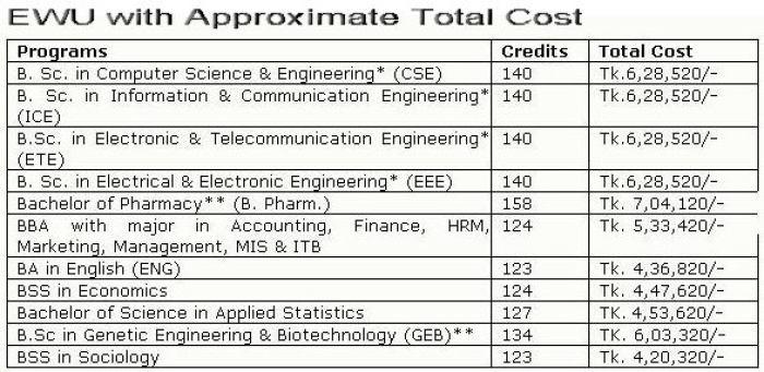 ewu-honours-cost-2014