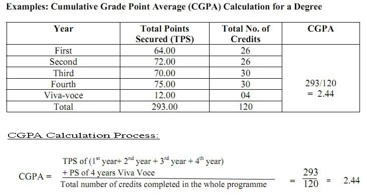 National University Grading System Amp Gpa Calculation