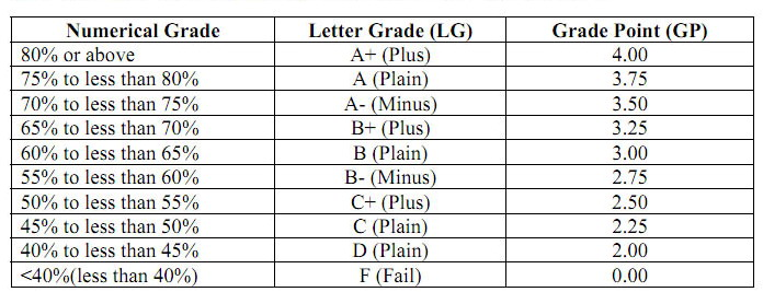 National University Grading System & GPA Calculation