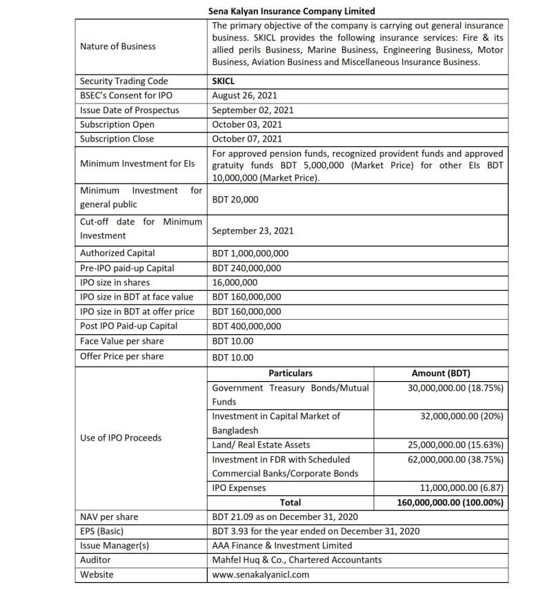 Sena Kalyan Insurance IPO Prospectus 2021