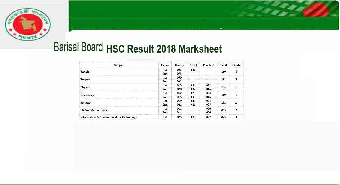 Barisal Board HSC Result 2018 Download Here Easily