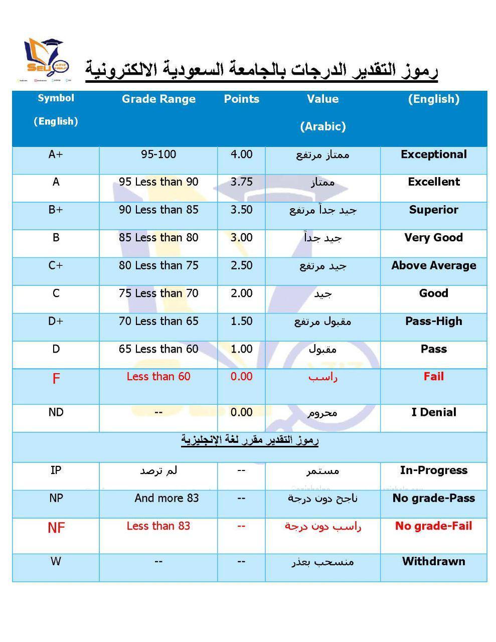 رموز تقدير الدرجات في الجامعة السعودية الالكترونية مدونة المناهج السعودية