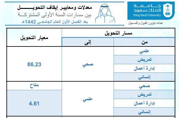 معدلات ومعايير إيقاف التحويل بين مسارات الستة الأولى جامعة الملك سعود مدونة المناهج السعودية