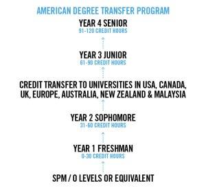 American Degree Transfer Program (ADTP) Education Pathway