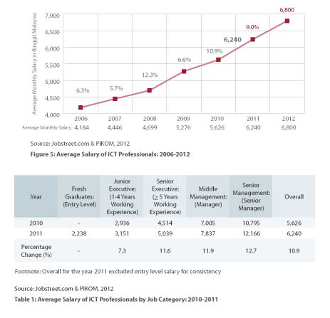 computer and multimedia industry of malaysia ict job market outlook report released in 2012 the average salary of ict professionals in malaysia rose