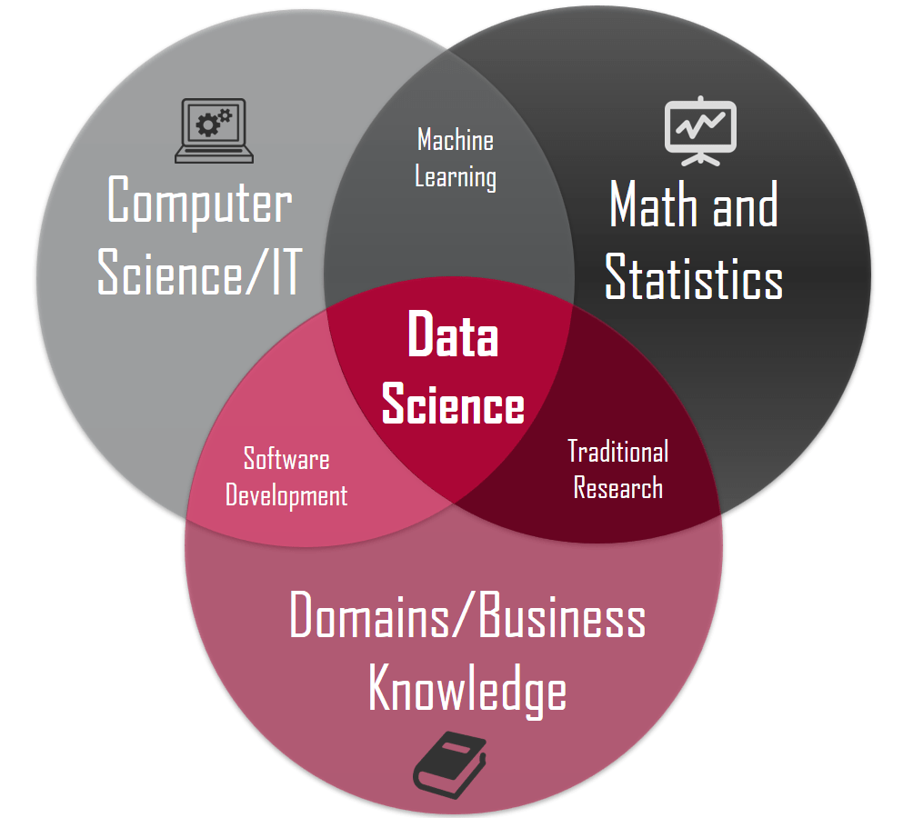 About Data Science or Data Analytics - The Education Pathway at Top Private Universities, Career, Job Demand and Salary in Malaysia