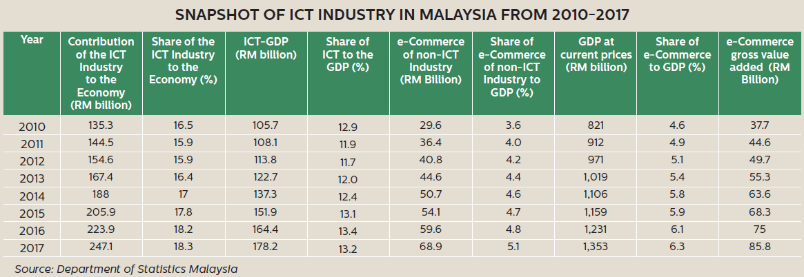 PIKOM ICT Industry Outlook in Malaysia 2019