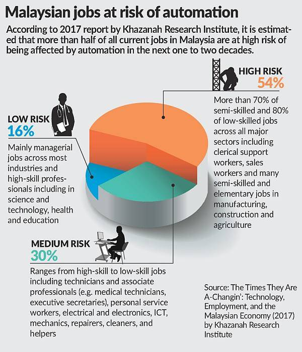 Malaysian Jobs at Risk of Automation. Pic by Star Online
